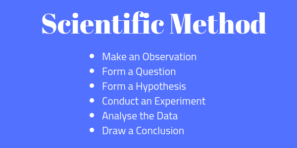 Make an Observation Form a Question Form a Hypothesis Conduct an Experiment Analyse the Data Draw a Conclusion