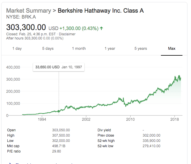 screenshot of Birkshire Hathaway share price