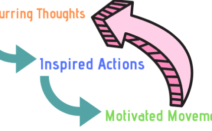 A poster showing the words, recurring thoughts give rise to Inspired actions which give rise to motivated movements